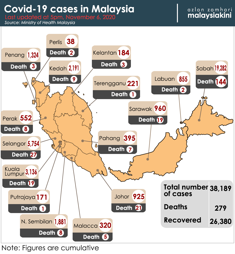 Malaysiakini Covid 19 Nov 6 New Record Of 1 755 Covid 19 Cases In A Day Two Deaths